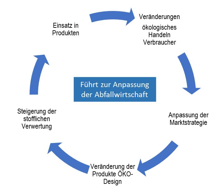 LIB Entwicklung der Abfallwirtschaft